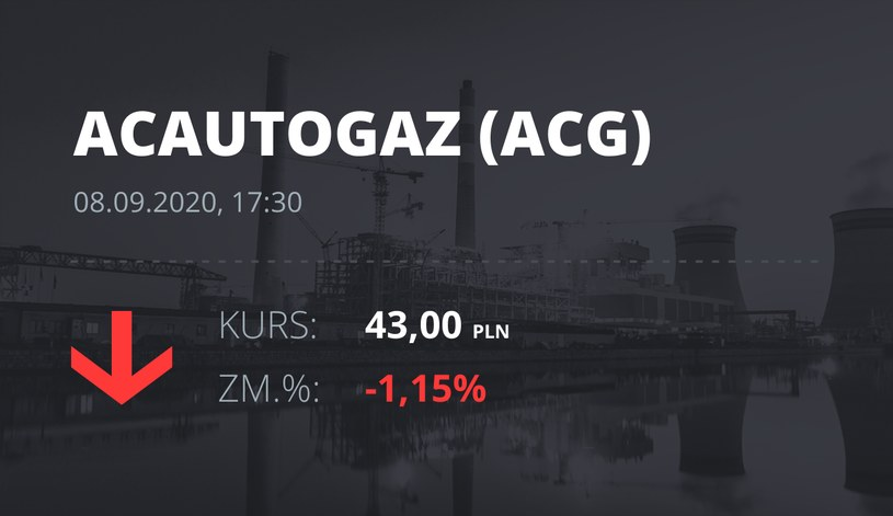 Notowania akcji spółki AC z 8 września 2020 roku