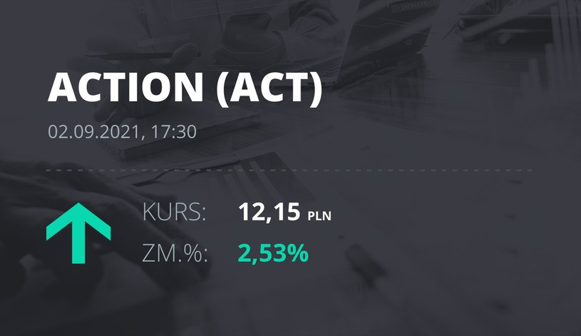 Notowania akcji spółki Action S.A. z 2 września 2021 roku