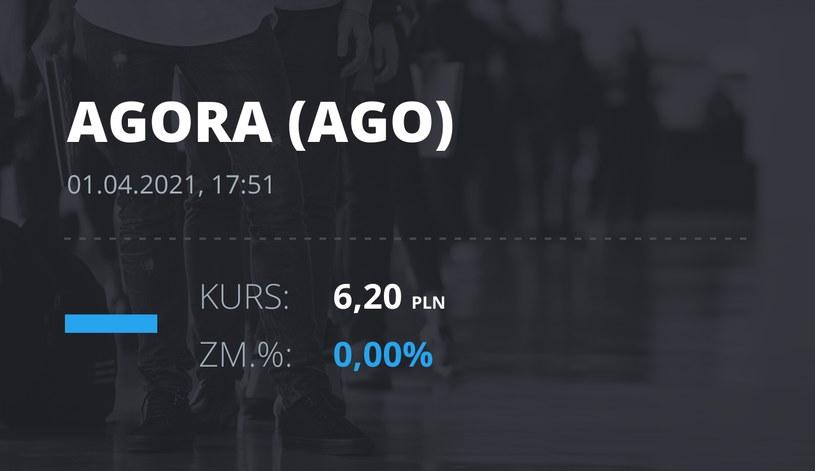 Notowania akcji spółki Agora z 1 kwietnia 2021 roku