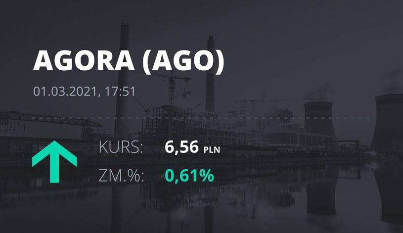 Notowania akcji spółki Agora z 1 marca 2021 roku