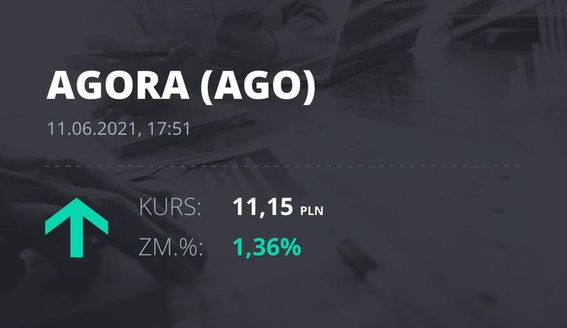 Notowania akcji spółki Agora z 11 czerwca 2021 roku
