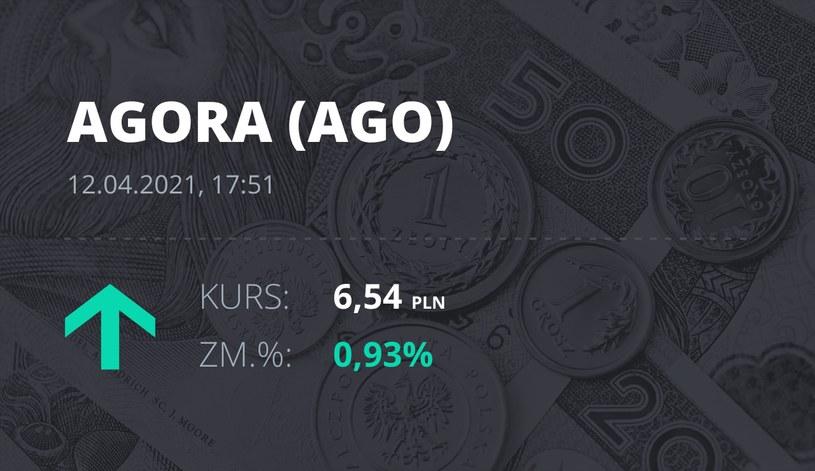 Notowania akcji spółki Agora z 12 kwietnia 2021 roku