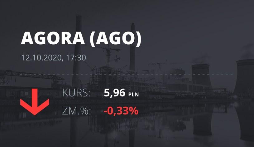 Notowania akcji spółki Agora z 12 października 2020 roku