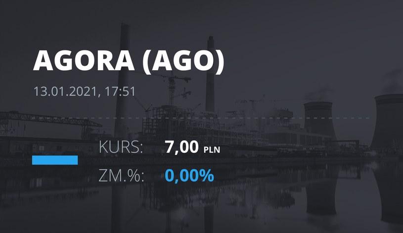 Notowania akcji spółki Agora z 13 stycznia 2021 roku