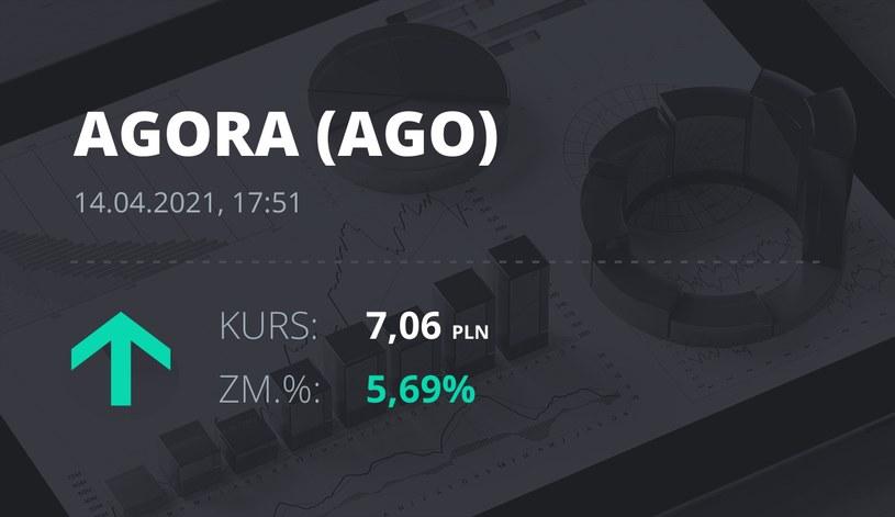 Notowania akcji spółki Agora z 14 kwietnia 2021 roku