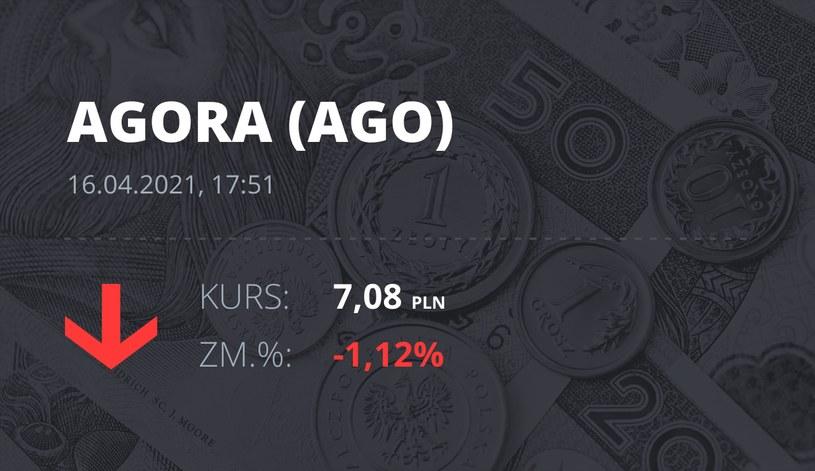 Notowania akcji spółki Agora z 16 kwietnia 2021 roku