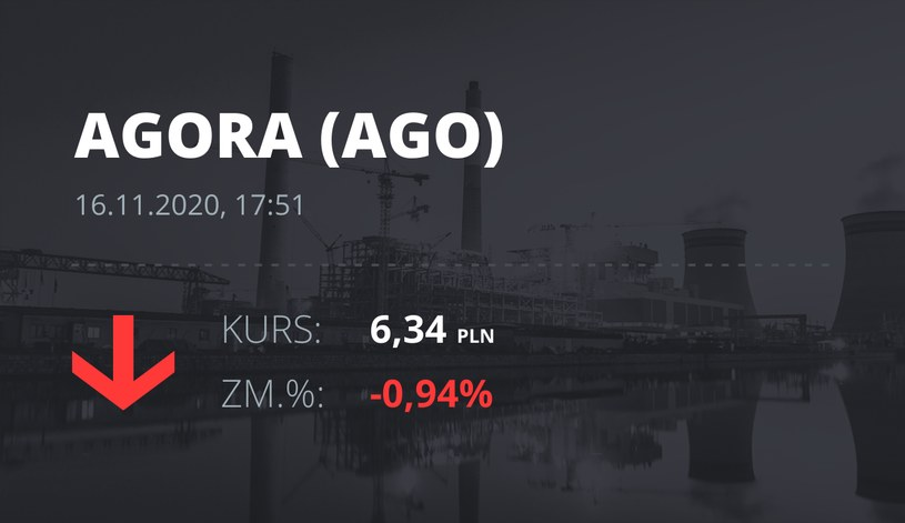Notowania akcji spółki Agora z 16 listopada 2020 roku