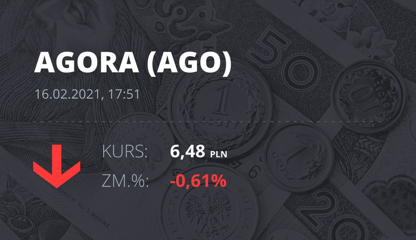 Notowania akcji spółki Agora z 16 lutego 2021 roku