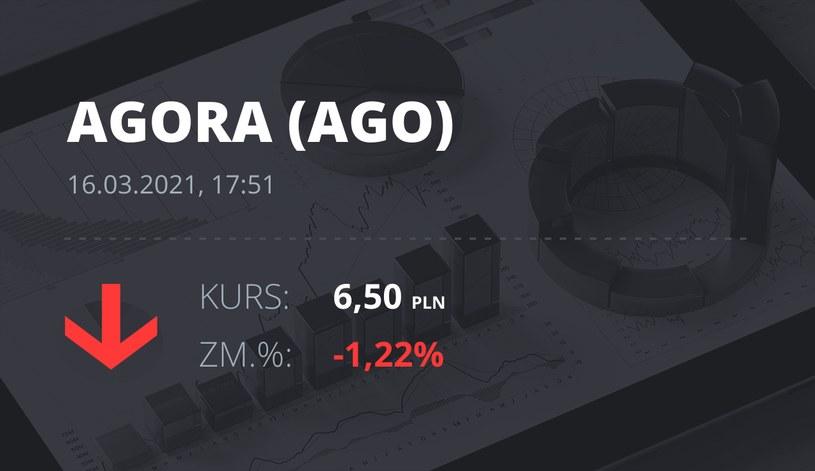 Notowania akcji spółki Agora z 16 marca 2021 roku