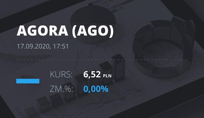 Notowania akcji spółki Agora z 17 września 2020 roku