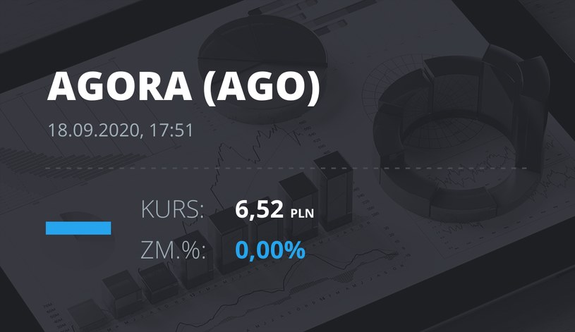 Notowania akcji spółki Agora z 18 września 2020 roku