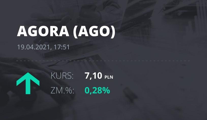Notowania akcji spółki Agora z 19 kwietnia 2021 roku