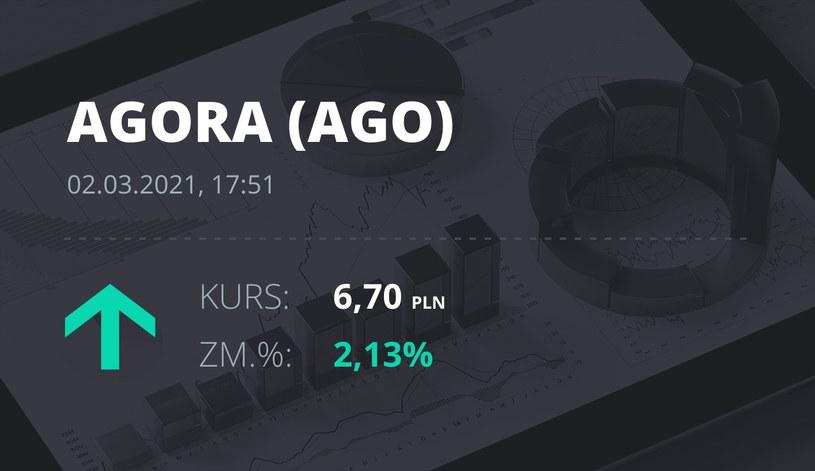 Notowania akcji spółki Agora z 2 marca 2021 roku