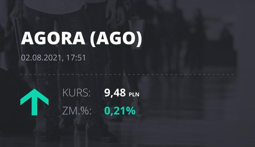 Notowania akcji spółki Agora z 2 sierpnia 2021 roku