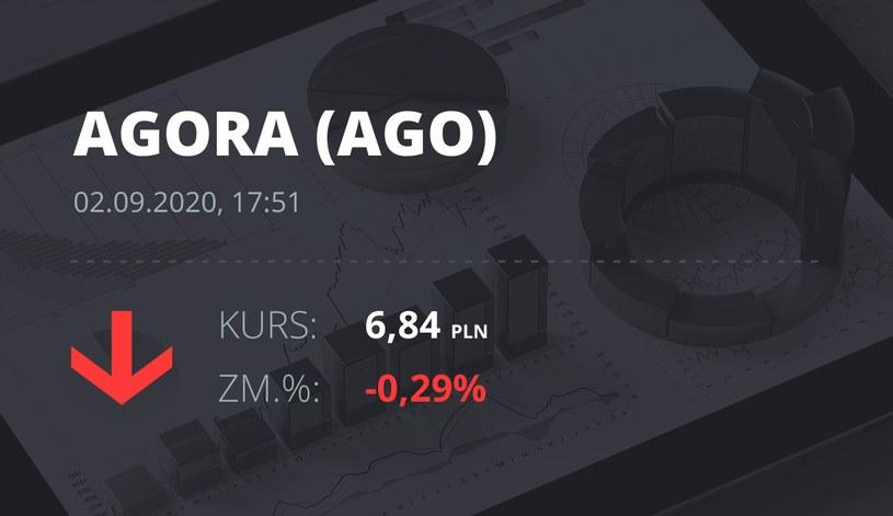 Notowania akcji spółki Agora z 2 września 2020 roku