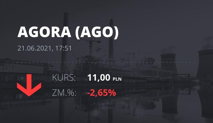 Notowania akcji spółki Agora z 21 czerwca 2021 roku