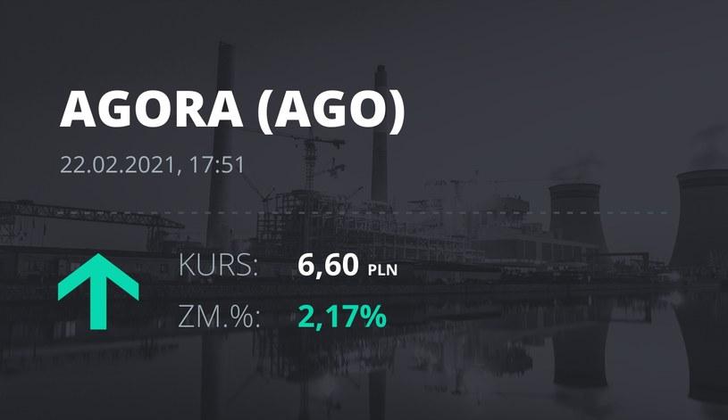 Notowania akcji spółki Agora z 22 lutego 2021 roku