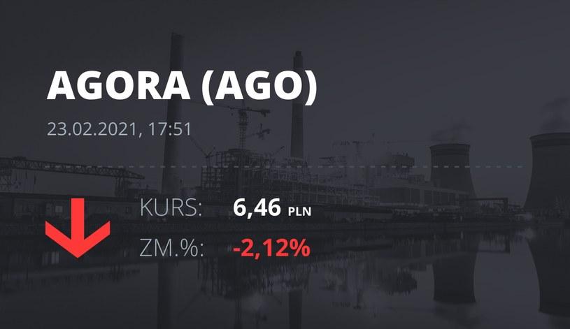 Notowania akcji spółki Agora z 23 lutego 2021 roku
