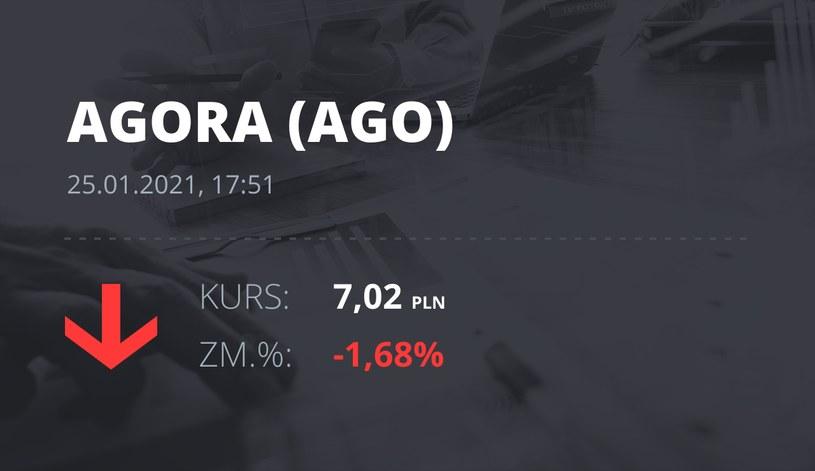 Notowania akcji spółki Agora z 25 stycznia 2021 roku