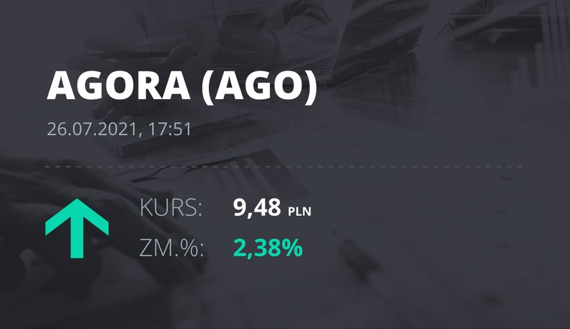 Notowania akcji spółki Agora z 26 lipca 2021 roku