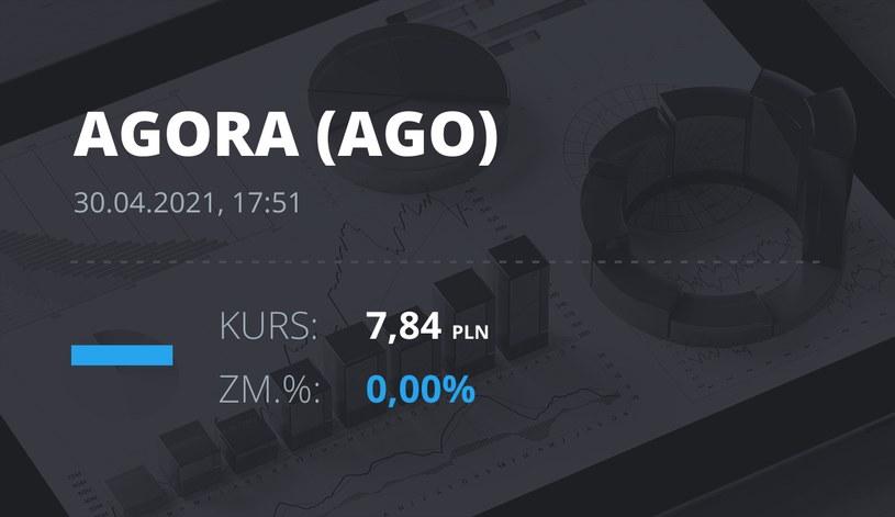 Notowania akcji spółki Agora z 30 kwietnia 2021 roku