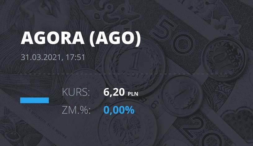 Notowania akcji spółki Agora z 31 marca 2021 roku