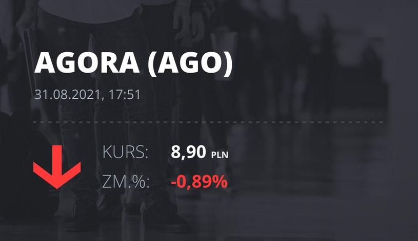 Notowania akcji spółki Agora z 31 sierpnia 2021 roku