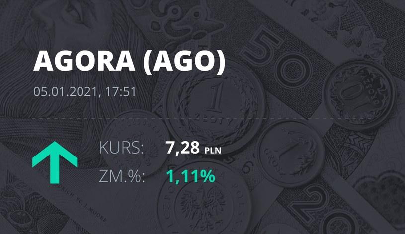 Notowania akcji spółki Agora z 5 stycznia 2021 roku