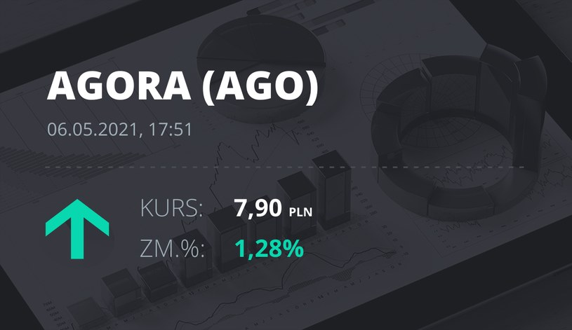 Notowania akcji spółki Agora z 6 maja 2021 roku