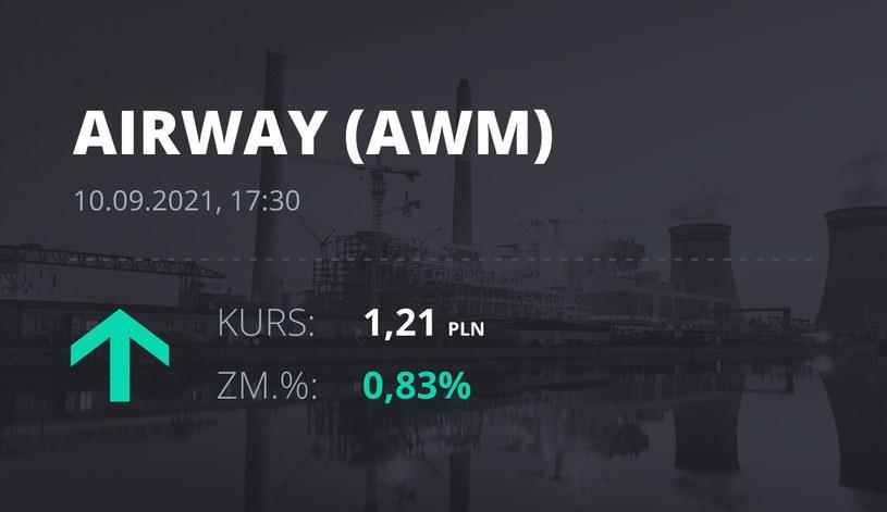 Notowania akcji spółki AirWay Medix S.A. z 10 września 2021 roku