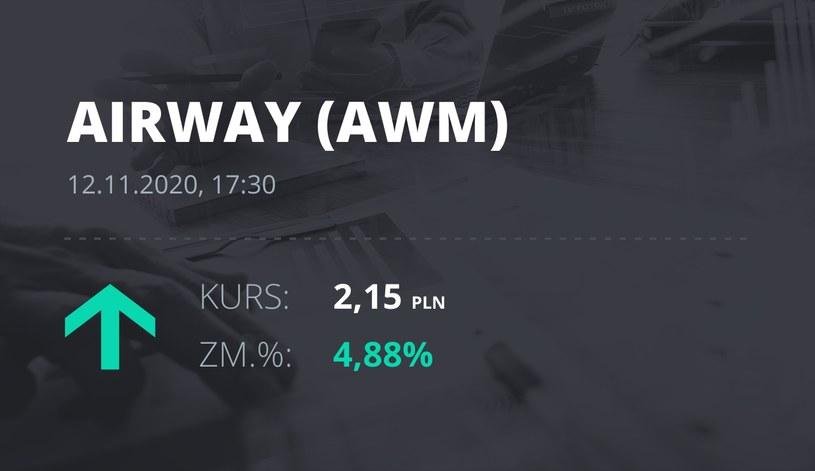 Notowania akcji spółki AirWay Medix S.A. z 12 listopada 2020 roku