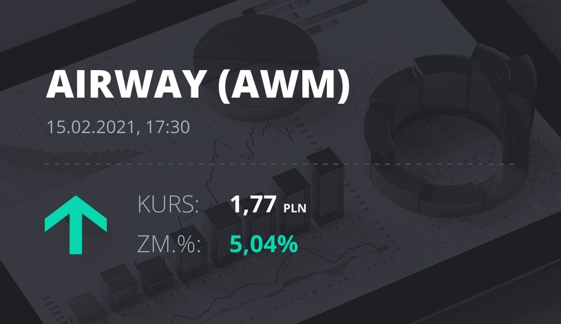 Notowania akcji spółki AirWay Medix S.A. z 15 lutego 2021 roku