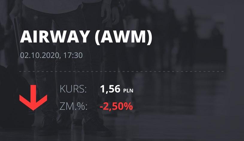 Notowania akcji spółki AirWay Medix S.A. z 2 października 2020 roku
