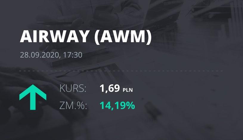 Notowania akcji spółki AirWay Medix S.A. z 28 września 2020 roku