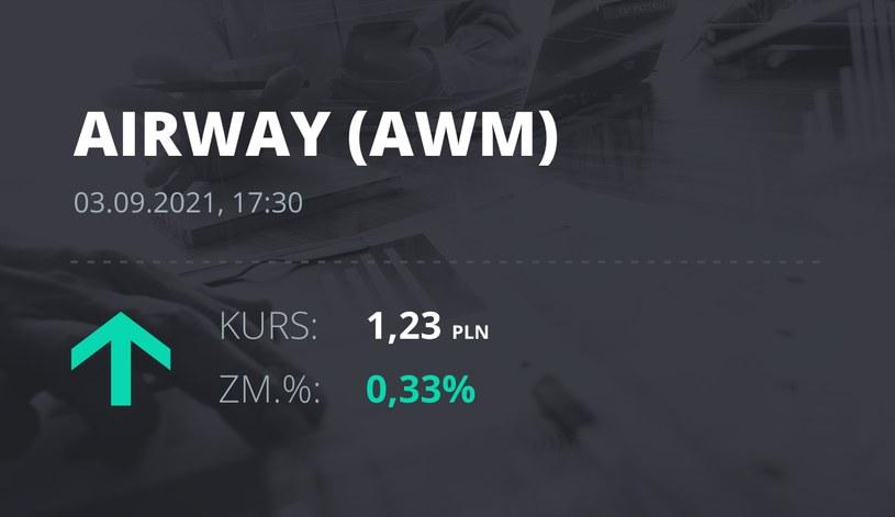 Notowania akcji spółki AirWay Medix S.A. z 3 września 2021 roku