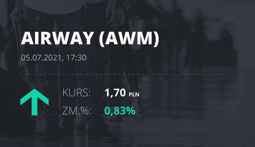 Notowania akcji spółki AirWay Medix S.A. z 5 lipca 2021 roku