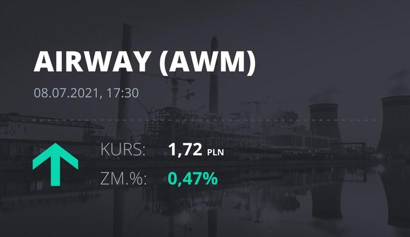Notowania akcji spółki AirWay Medix S.A. z 8 lipca 2021 roku