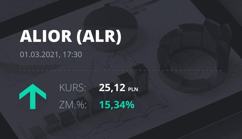 Notowania akcji spółki Alior Bank z 1 marca 2021 roku