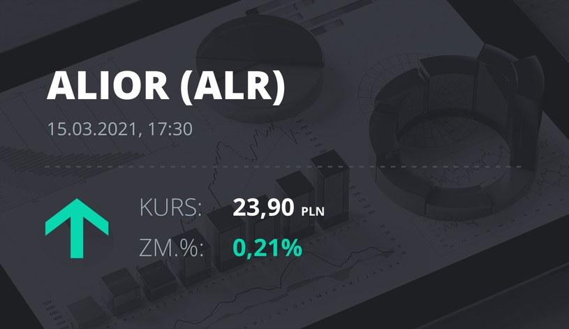 Notowania akcji spółki Alior Bank z 15 marca 2021 roku