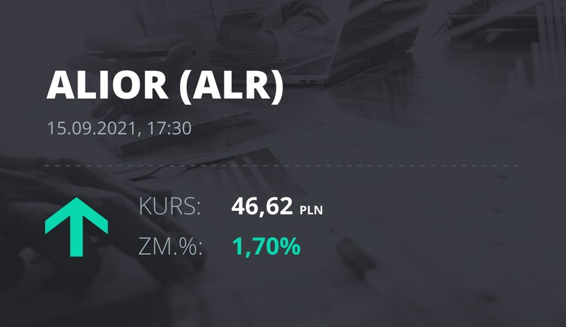 Notowania akcji spółki Alior Bank z 15 września 2021 roku
