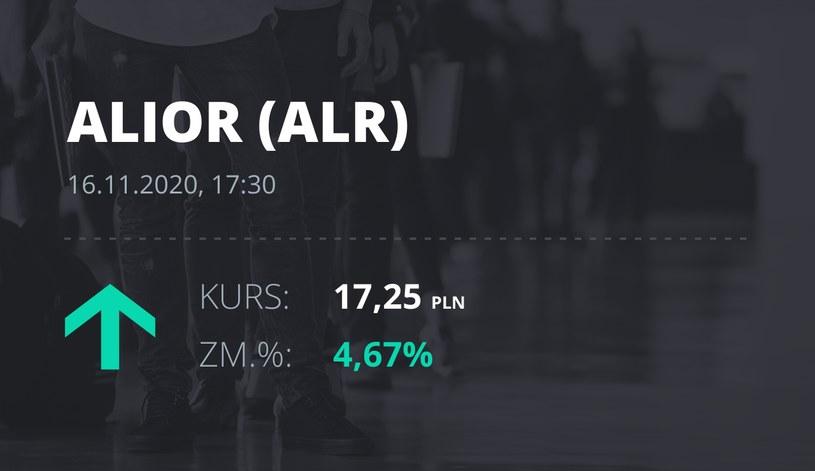 Notowania akcji spółki Alior Bank z 16 listopada 2020 roku