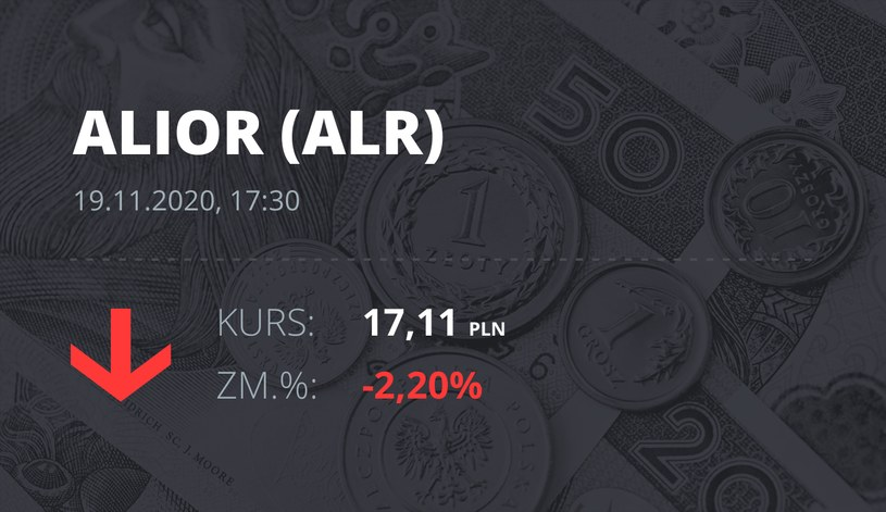 Notowania akcji spółki Alior Bank z 19 listopada 2020 roku
