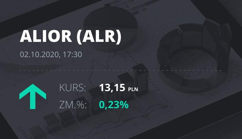 Notowania akcji spółki Alior Bank z 2 października 2020 roku