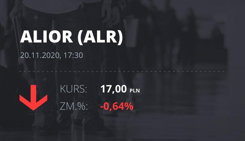 Notowania akcji spółki Alior Bank z 20 listopada 2020 roku
