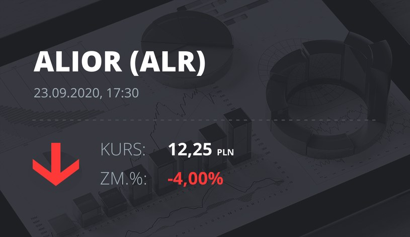 Notowania akcji spółki Alior Bank z 23 września 2020 roku