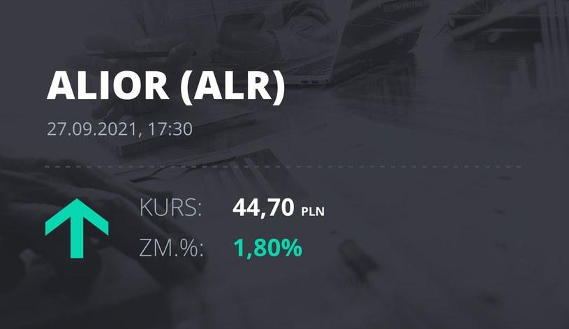 Notowania akcji spółki Alior Bank z 27 września 2021 roku