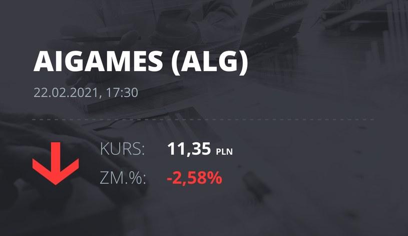 Notowania akcji spółki All in! Games S.A. z 22 lutego 2021 roku