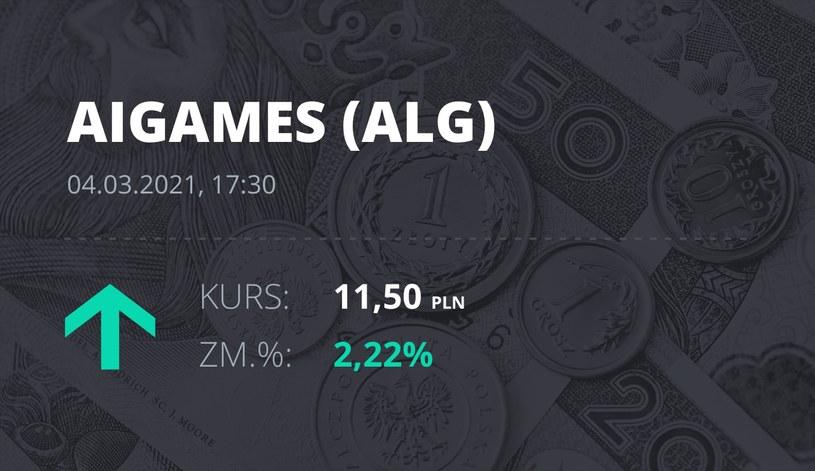 Notowania akcji spółki All in! Games S.A. z 4 marca 2021 roku