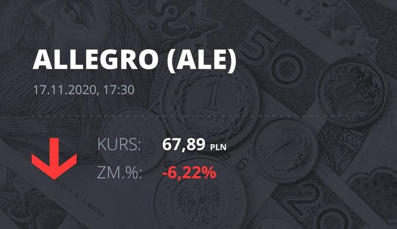 Notowania akcji spółki Allegro.eu Societe Anonyme z 17 listopada 2020 roku