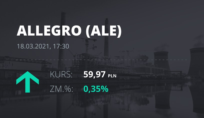 Notowania akcji spółki Allegro.eu Societe Anonyme z 18 marca 2021 roku
